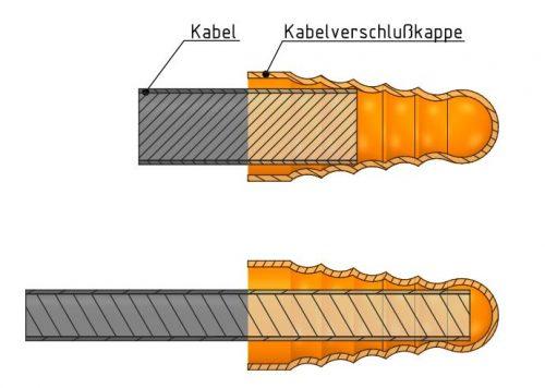 Cable end cap, protection cap